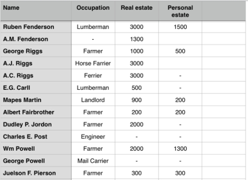 Census data transcribed into a spreadsheet to compare financial details of other citizens of the town.