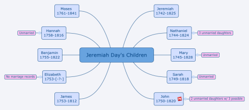 Jeremiah Day's Children