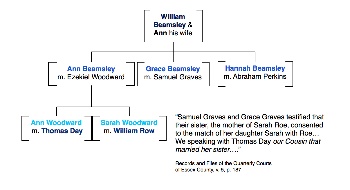 Thomas Day married Ann Woodward